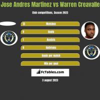 Jose Andres Martinez vs Warren Creavalle h2h player stats