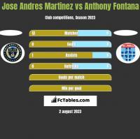 Jose Andres Martinez vs Anthony Fontana h2h player stats