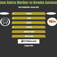 Jose Andres Martinez vs Brenden Aaronson h2h player stats