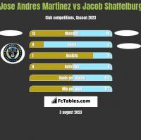 Jose Andres Martinez vs Jacob Shaffelburg h2h player stats