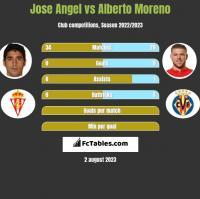 Jose Angel vs Alberto Moreno h2h player stats