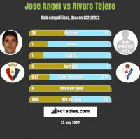 Jose Angel vs Alvaro Tejero h2h player stats