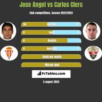 Jose Angel vs Carlos Clerc h2h player stats