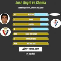 Jose Angel vs Chema h2h player stats