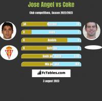 Jose Angel vs Coke h2h player stats