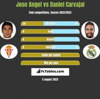 Jose Angel vs Daniel Carvajal h2h player stats