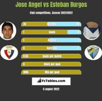 Jose Angel vs Esteban Burgos h2h player stats