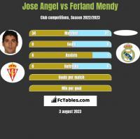 Jose Angel vs Ferland Mendy h2h player stats