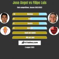 Jose Angel vs Filipe Luis h2h player stats