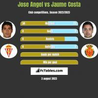 Jose Angel vs Jaume Costa h2h player stats