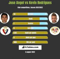 Jose Angel vs Kevin Rodrigues h2h player stats