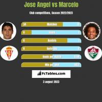 Jose Angel vs Marcelo h2h player stats