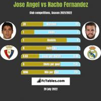 Jose Angel vs Nacho Fernandez h2h player stats