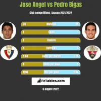 Jose Angel vs Pedro Bigas h2h player stats