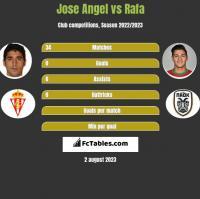 Jose Angel vs Rafa h2h player stats