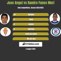 Jose Angel vs Ramiro Funes Mori h2h player stats