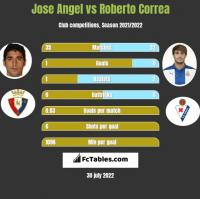 Jose Angel vs Roberto Correa h2h player stats