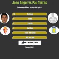 Jose Angel vs Pau Torres h2h player stats