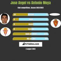 Jose Angel vs Antonio Moya h2h player stats