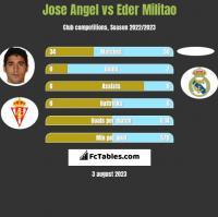 Jose Angel vs Eder Militao h2h player stats