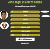 Jose Angel vs Andres Solano h2h player stats