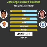 Jose Angel vs Marc Cucurella h2h player stats