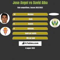 Jose Angel vs David Alba h2h player stats