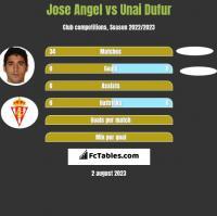 Jose Angel vs Unai Dufur h2h player stats