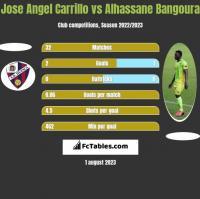 Jose Angel Carrillo vs Alhassane Bangoura h2h player stats