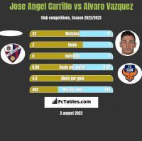Jose Angel Carrillo vs Alvaro Vazquez h2h player stats