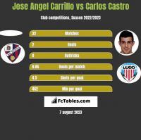 Jose Angel Carrillo vs Carlos Castro h2h player stats