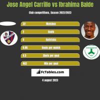 Jose Angel Carrillo vs Ibrahima Balde h2h player stats