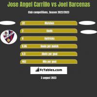 Jose Angel Carrillo vs Joel Barcenas h2h player stats