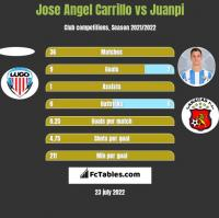 Jose Angel Carrillo vs Juanpi h2h player stats