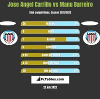 Jose Angel Carrillo vs Manu Barreiro h2h player stats