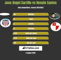 Jose Angel Carrillo vs Renato Santos h2h player stats