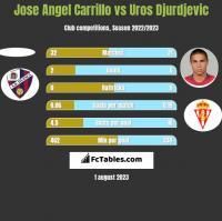 Jose Angel Carrillo vs Uros Djurdjevic h2h player stats