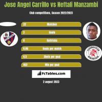 Jose Angel Carrillo vs Neftali Manzambi h2h player stats