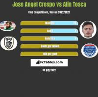 Jose Angel Crespo vs Alin Tosca h2h player stats