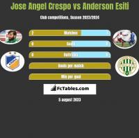 Jose Angel Crespo vs Anderson Esiti h2h player stats