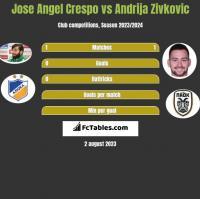 Jose Angel Crespo vs Andrija Zivkovic h2h player stats