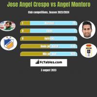 Jose Angel Crespo vs Angel Montoro h2h player stats