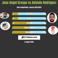 Jose Angel Crespo vs Antonio Rodriguez h2h player stats