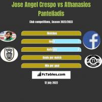 Jose Angel Crespo vs Athanasios Panteliadis h2h player stats