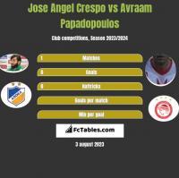 Jose Angel Crespo vs Avraam Papadopoulos h2h player stats