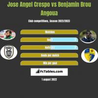 Jose Angel Crespo vs Benjamin Brou Angoua h2h player stats