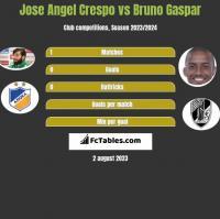 Jose Angel Crespo vs Bruno Gaspar h2h player stats