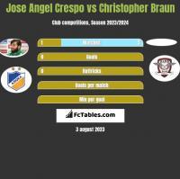 Jose Angel Crespo vs Christopher Braun h2h player stats