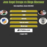Jose Angel Crespo vs Diego Biseswar h2h player stats