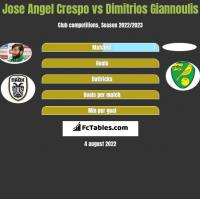 Jose Angel Crespo vs Dimitrios Giannoulis h2h player stats